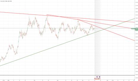EURUSD: EUR USD -SHORT IN 3 HOUR CHART