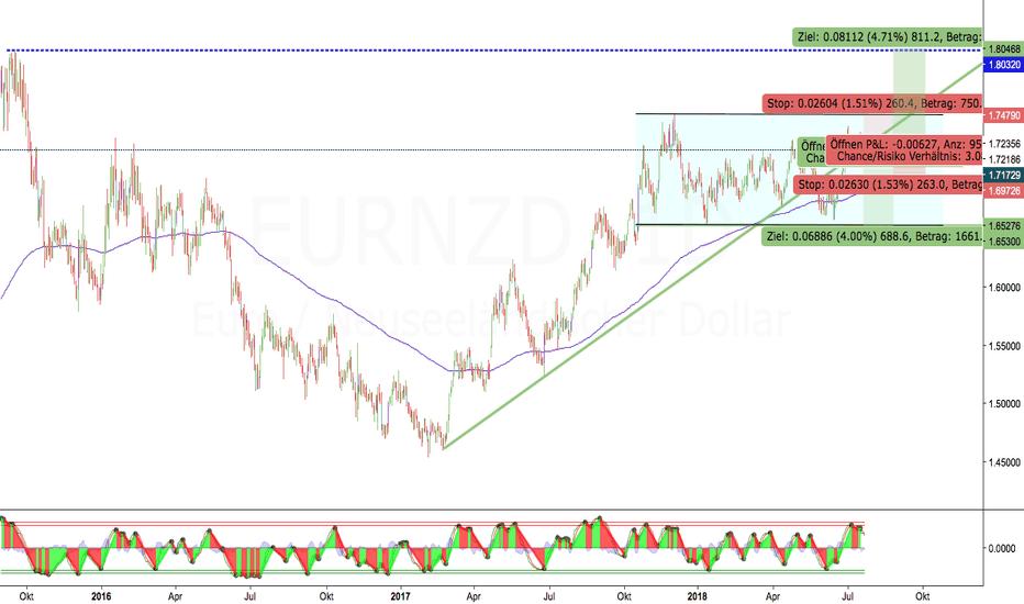 EURNZD: EUR/NZD technisch