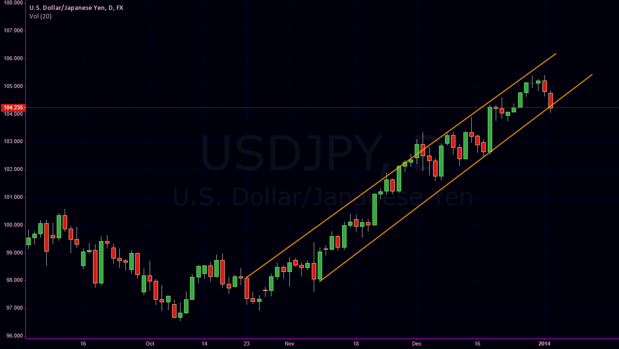 USDJPY - Potential long