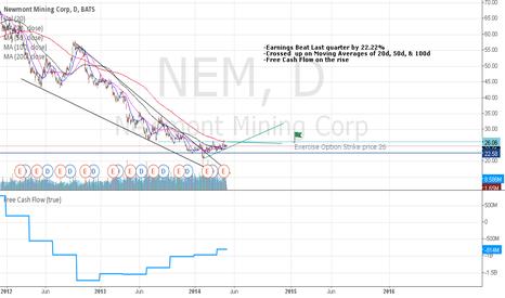 NEM: Call Option NEM strike 26