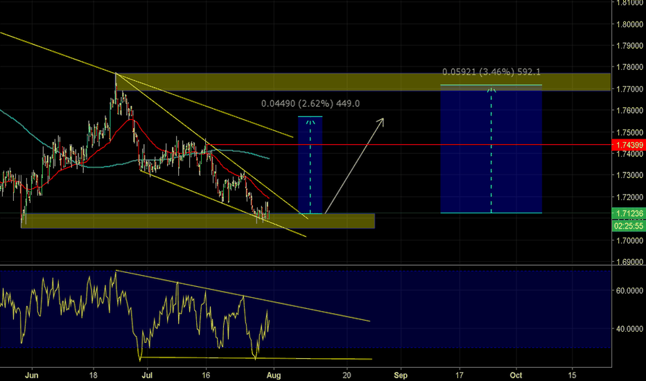 GBPCAD: Possible Long Falling Wedge