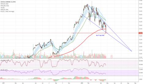 DE: $DE Oversold - Gap filled