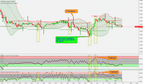 EURUSD: Trading Strategy Sniper Pro For Binary Options in Action.