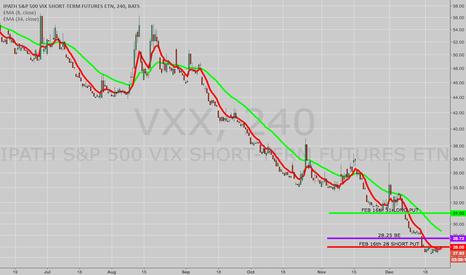 VXX: OPENING: VXX FEB 16TH 28/31 LONG PUT VERTICAL