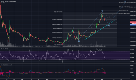 TRXBTC: TRON, TRX/BTC - A Good Buy For a Swing Till The End of May?