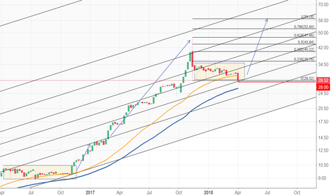ASELS: ASELS weekly  60 TL in 3 months