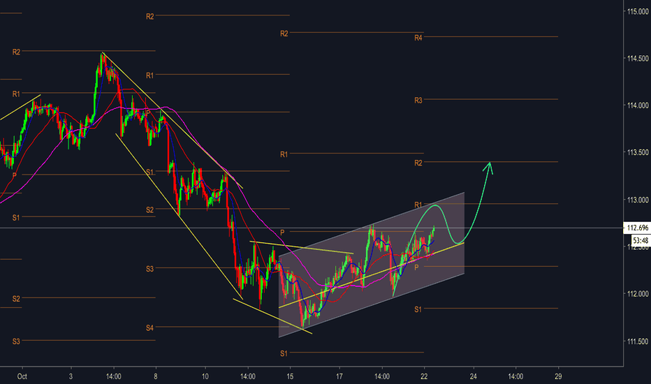USDJPY: USDJPY - Bullish channel