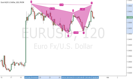 EURUSD: EURUSD Bearish Bat Pattern