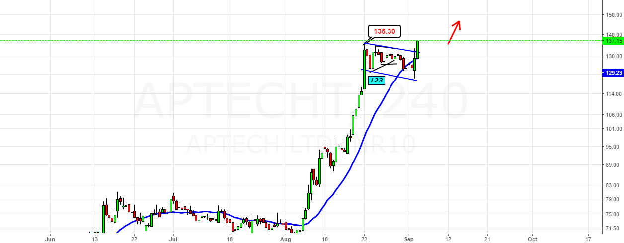 Aptecht- Has the up move started above 135?