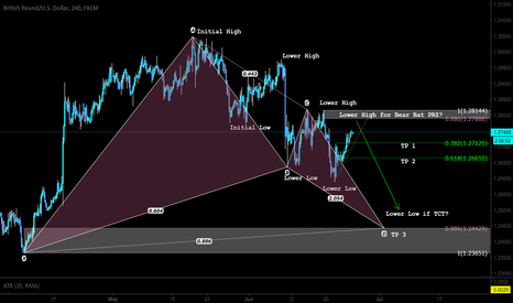 GBPUSD: Pattern Based and Market Structure Based Trading - TCT