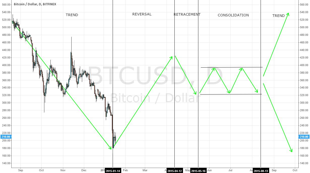 4 Major Market Profiles - Adapted to Bitcoin