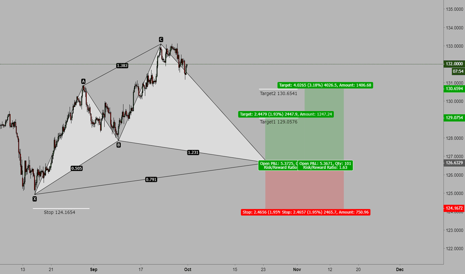 EURJPY: EUR/JPY 4H potential Cypher pattern forming