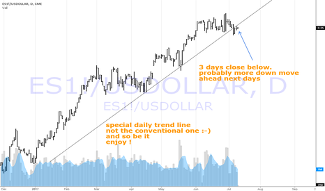 """ES1!/USDOLLAR: ES1! / USDollar ... """"..you can't have one without the other.."""""""