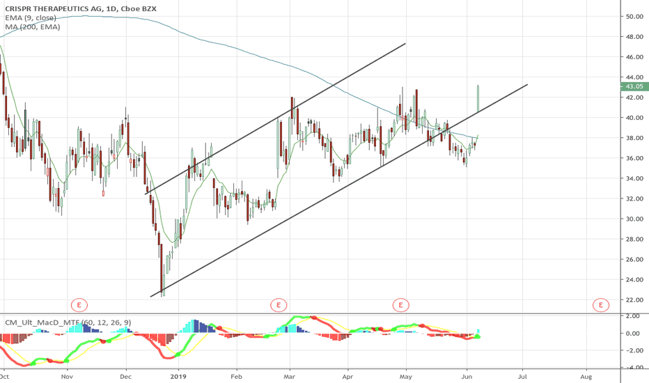 CRSP Stock Price and Chart — NASDAQ:CRSP — TradingView