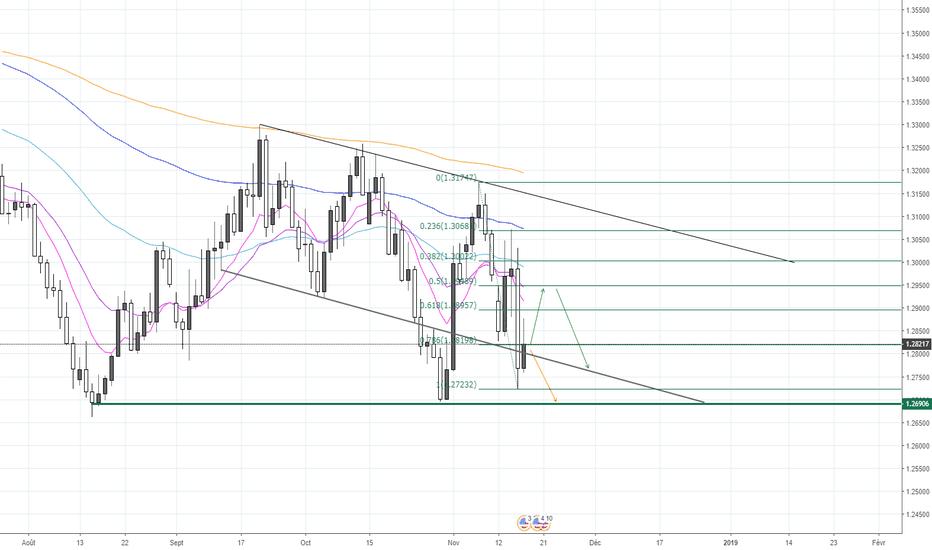 GBPUSD: GBP/USD, prévision pour la semaine prochaine