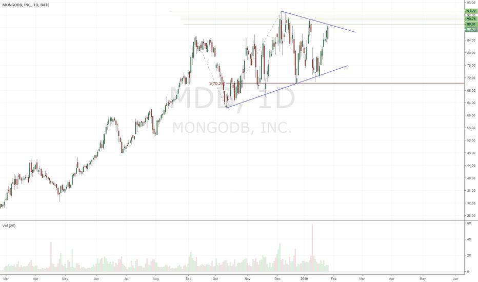 MDB: $MDB - ready to go?