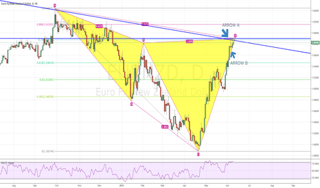 EURNZD: DAILY -  BEARISH CYPHER AND 4TH POINT TOUCHING ON BEARISH TREND