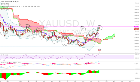 XAUUSD: weekly down.