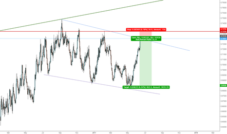 NZDUSD: I'm going for a huge sell here.