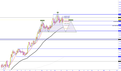 EURUSD: EURUSD  - H&S  FORMATION IN PLAY?