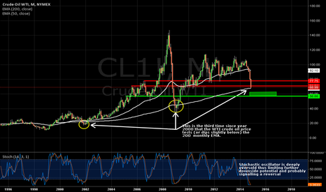CL1!: Technical bounce due on oil?