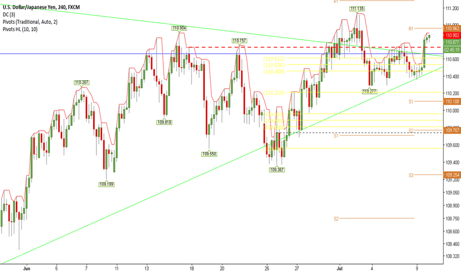 USDJPY: New Highs