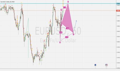 EURUSD: Potential Cypher Pattern EURUSD?
