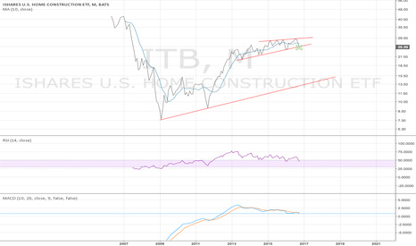 ITB: ITB monthly - bounce or die - 10/27/2016