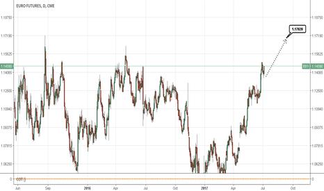 E61!: EURUSD lon term long till 1.1700