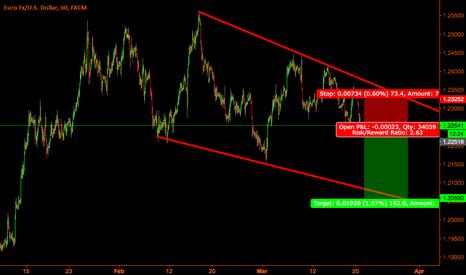 EURUSD: Eur-Usd short time short trade