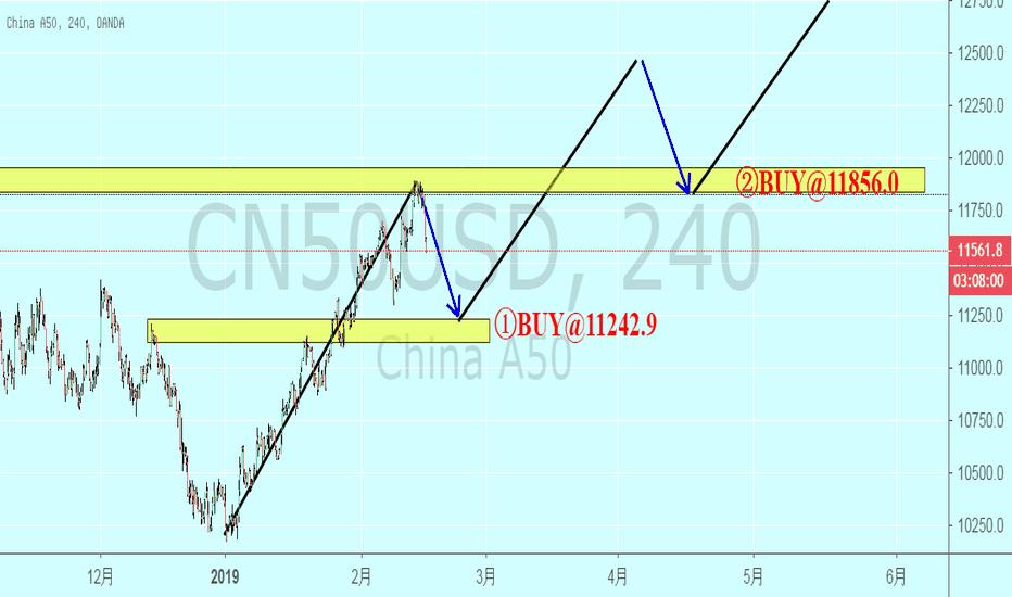 CN50USD: A50结构突破回踩做多 BUY@11242.9