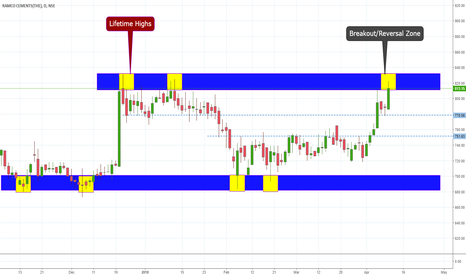 RAMCOCEM: RAMCO CEMENTS Lifetime Breakout