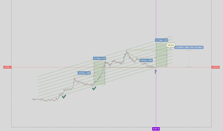 XEMUSD: XEM/USD around 2000% profit
