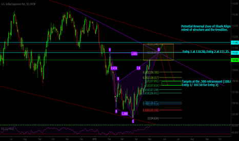 USDJPY: Potential Bearish Shark Entry Within USDJPY Channel