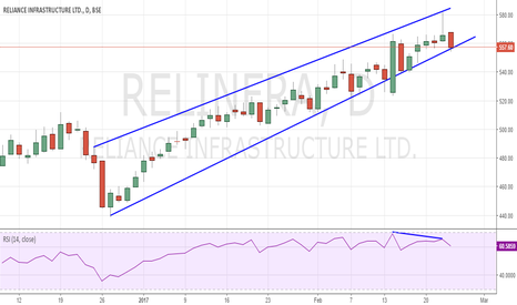 RELINFRA: RINFRA Sell below 554 - About to break Trendline Support