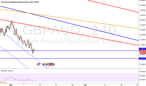 GBPAUD: GBPAUD stands on support area will it hold ?