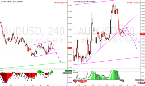 AUDUSD: AUDUSD, one more down before maybe going up (H1 & H4)