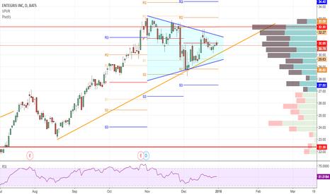 ENTG Stock Price and Chart — NASDAQ:ENTG — TradingView