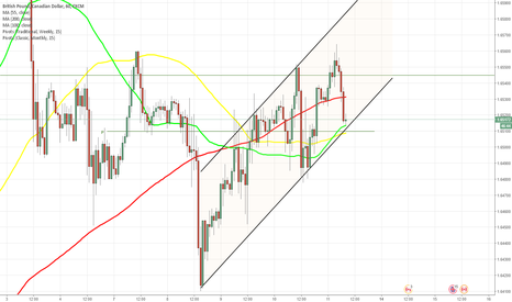GBPCAD: GBP/CAD 1H Chart: Channel Up