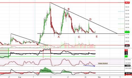 VXX: VIX Bullish Descending triangle?