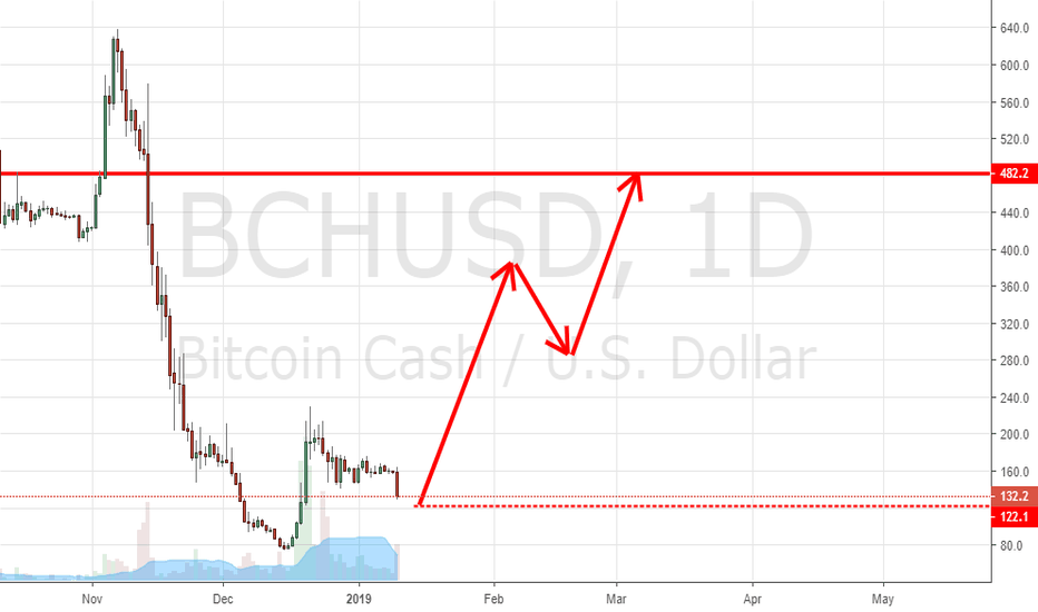 BCHUSD: BCHabc/usd will be the first to up move