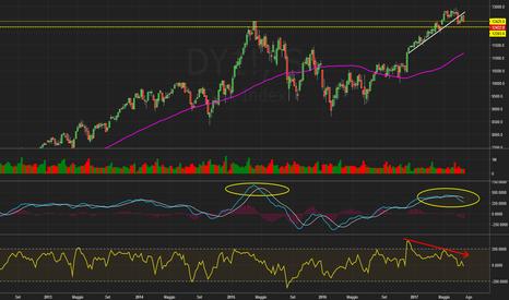 DY1!: $DAX