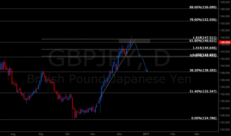 GBPJPY: GBPJPY 800 PIPS POTENTIAL TRADE