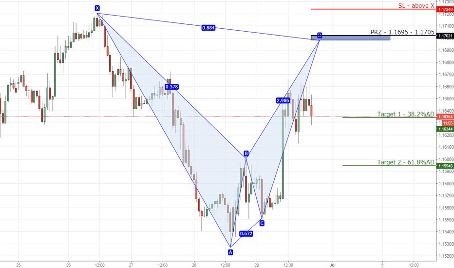 EURUSD: 10) EURUSD bearish bat on 1hr chart
