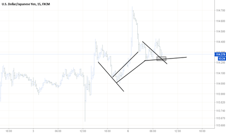 USDJPY: Adding contracts again