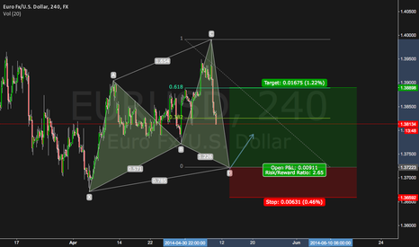 EURUSD: potential Cypher Pattern building up on EUR/USD