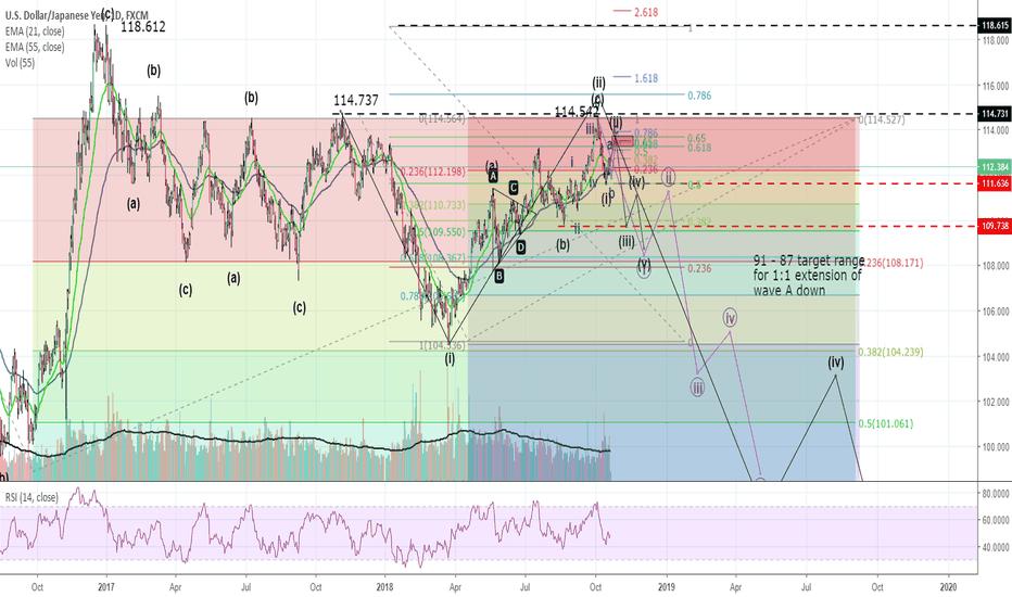 USDJPY: USD/JPY possible scenario