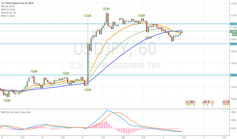 USDJPY: USD / JPY Intraday: consolidação no lugar.