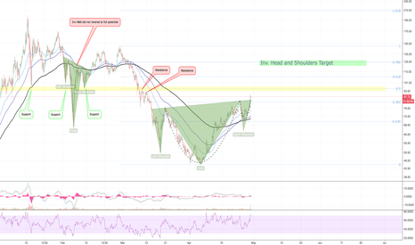 NEOUSD: NEO Head and Shoulders, Price target 120 LONG