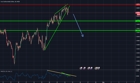 EURAUD: good opportunity for sell euraud